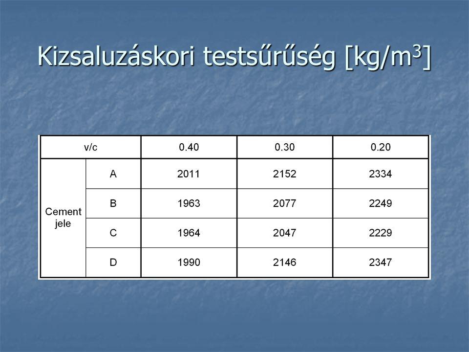 Kizsaluzáskori testsűrűség [kg/m3]